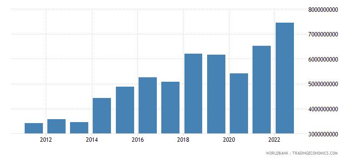 ethiopia service imports bop us dollar wb data