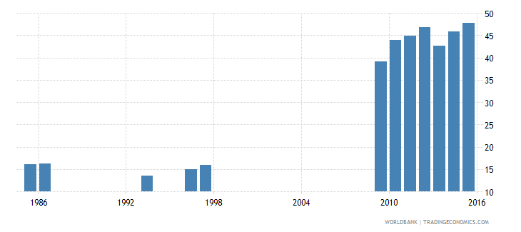 ethiopia share of expenditure for tertiary education percent of total education expenditure wb data
