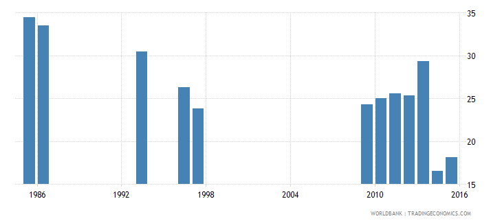 ethiopia share of public expenditure for secondary education percent of public education expenditure wb data