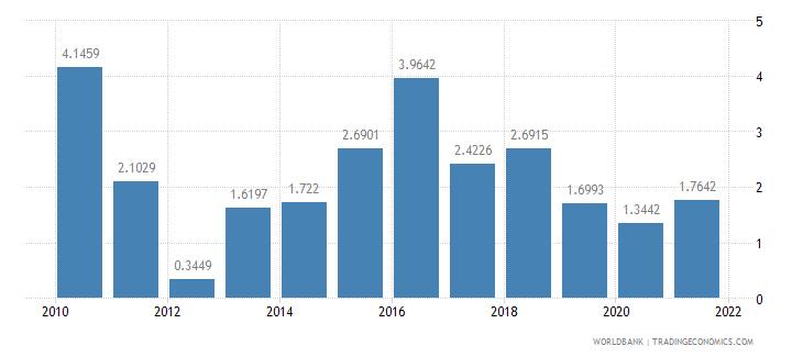 ethiopia short term debt percent of total external debt wb data