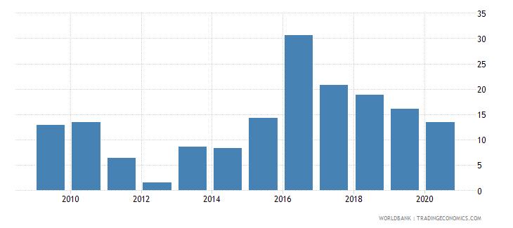 ethiopia short term debt percent of total reserves wb data