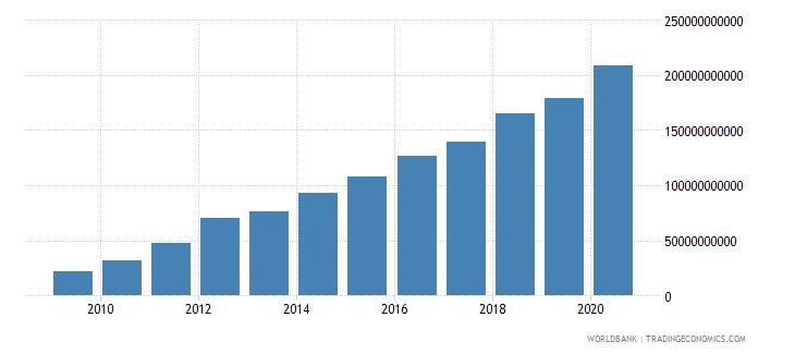 ethiopia tax revenue current lcu wb data