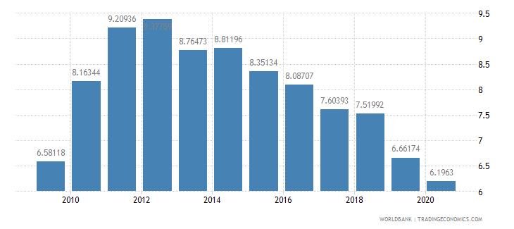 ethiopia tax revenue percent of gdp wb data