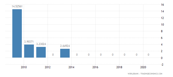 ethiopia taxes on exports percent of tax revenue wb data