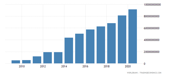 ethiopia taxes on goods and services current lcu wb data