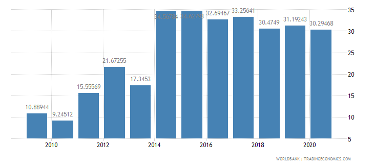 ethiopia taxes on goods and services percent of revenue wb data