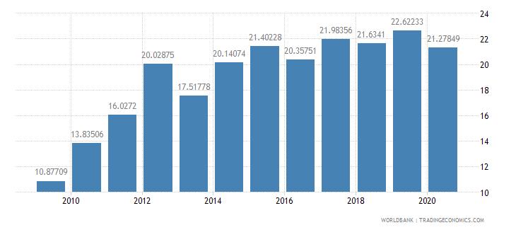 ethiopia taxes on income profits and capital gains percent of revenue wb data