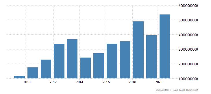 ethiopia taxes on international trade current lcu wb data