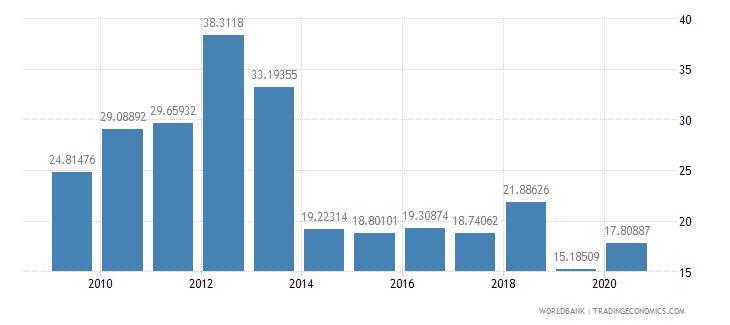 ethiopia taxes on international trade percent of revenue wb data