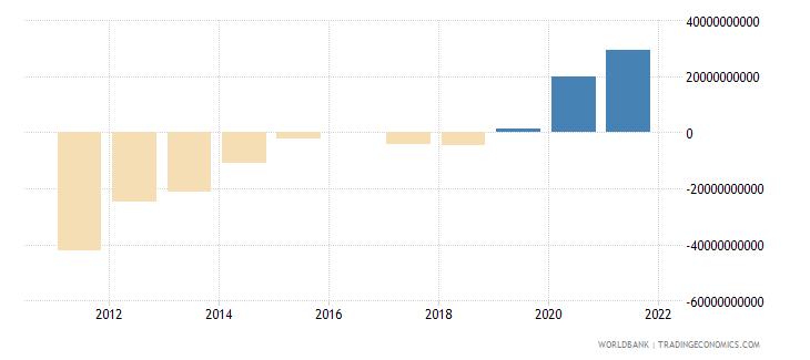 ethiopia terms of trade adjustment constant lcu wb data