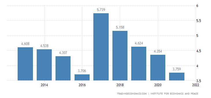 Ethiopia Terrorism Index