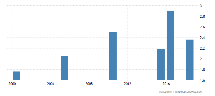 ethiopia total alcohol consumption per capita liters of pure alcohol projected estimates 15 years of age wb data