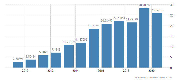 ethiopia total debt service percent of exports of goods services and income wb data