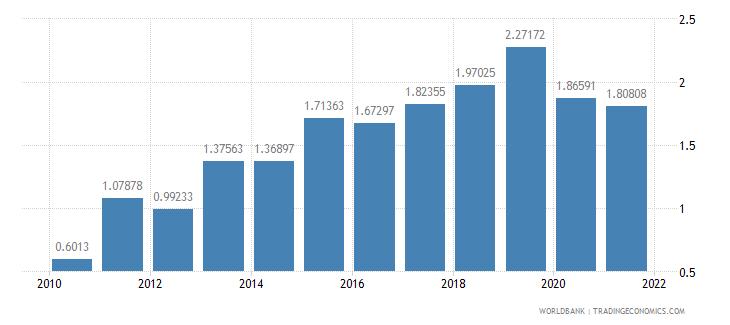 ethiopia total debt service percent of gni wb data