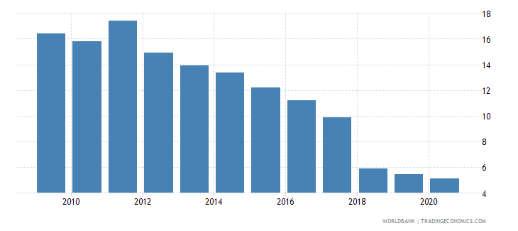 ethiopia total natural resources rents percent of gdp wb data