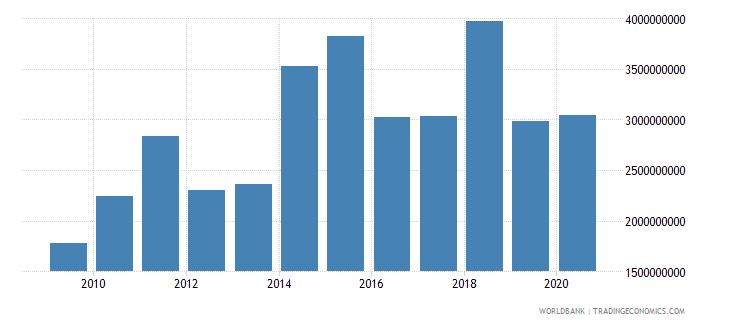ethiopia total reserves minus gold us dollar wb data