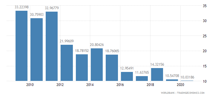 ethiopia total reserves percent of total external debt wb data