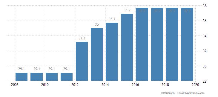 ethiopia total tax rate percent of profit wb data
