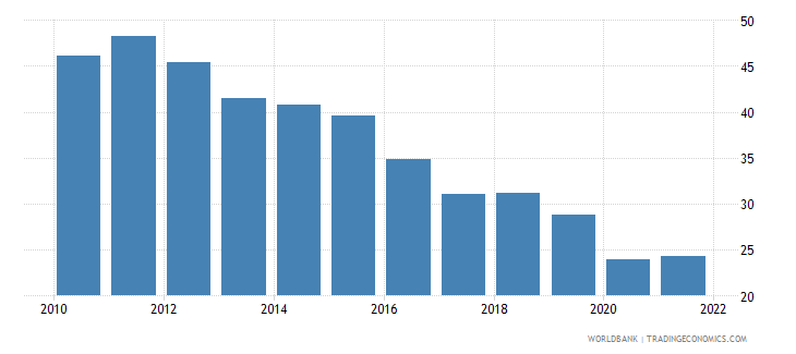 ethiopia trade percent of gdp wb data