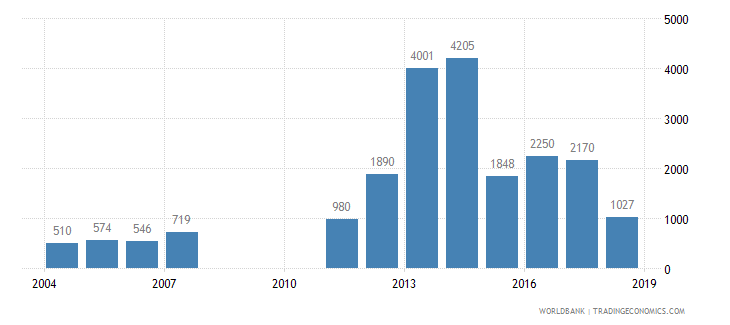 ethiopia trademark applications total wb data