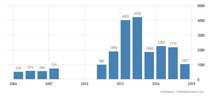 ethiopia trademark applications total wb data