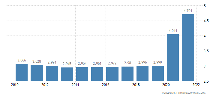 ethiopia unemployment female percent of female labor force wb data