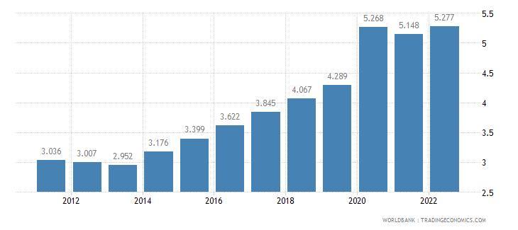 ethiopia unemployment female percent of female labor force wb data