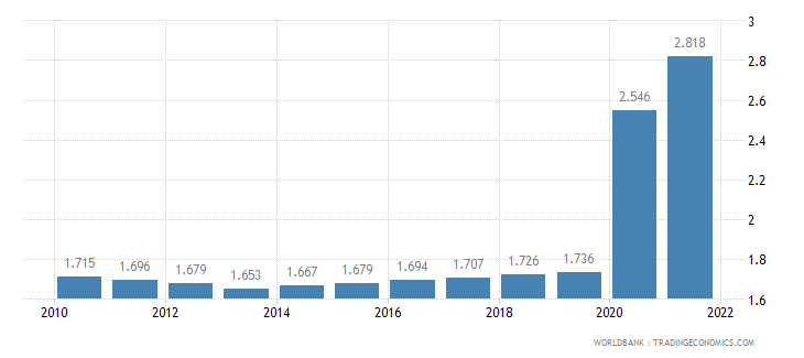 ethiopia unemployment male percent of male labor force wb data