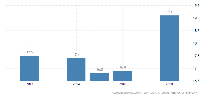 Ethiopia Unemployment Rate | 2019 | Data | Chart | Calendar