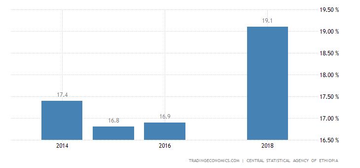 Ethiopia Unemployment Rate