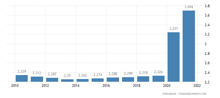 ethiopia unemployment total percent of total labor force wb data
