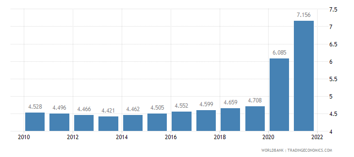 ethiopia unemployment youth female percent of female labor force ages 15 24 wb data