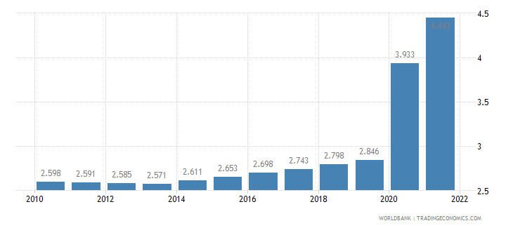 ethiopia unemployment youth male percent of male labor force ages 15 24 wb data