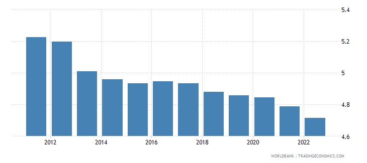 ethiopia urban population growth annual percent wb data