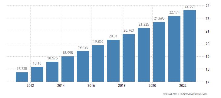 ethiopia urban population percent of total wb data