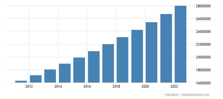ethiopia urban population wb data