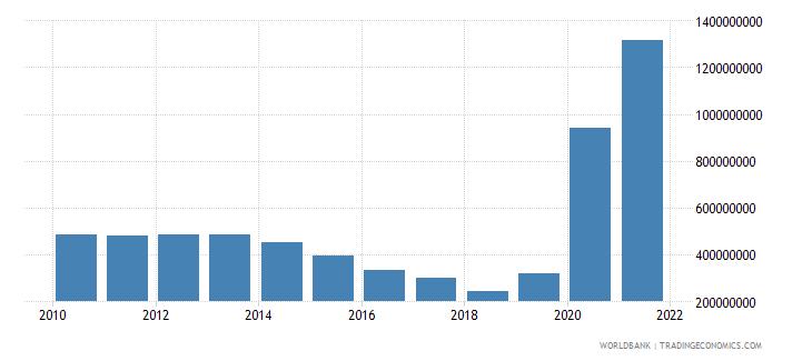 ethiopia use of imf credit dod us dollar wb data