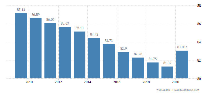 ethiopia vulnerable employment male percent of male employment wb data