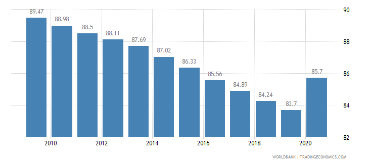 ethiopia vulnerable employment total percent of total employment wb data
