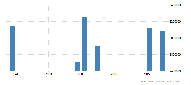 ethiopia youth illiterate population 15 24 years male number wb data