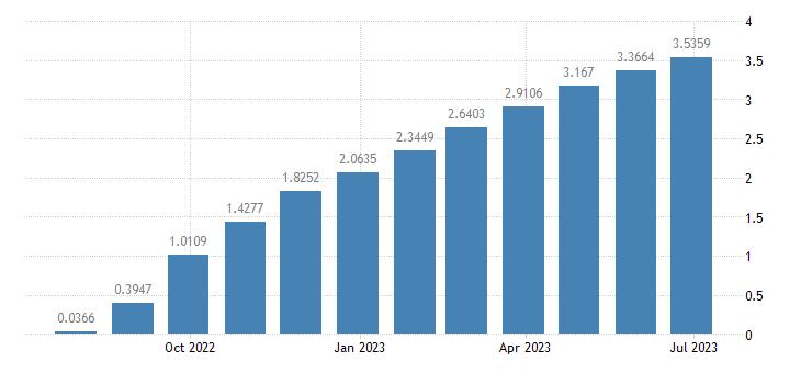 euro area 3 month interest rate eurostat data