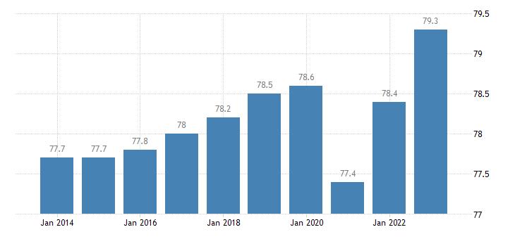 euro area activity rate males eurostat data