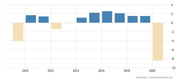 euro area adjusted net national income per capita annual percent growth wb data
