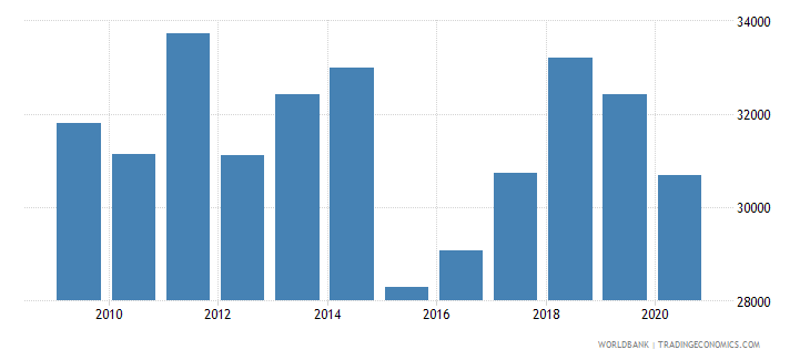 euro area adjusted net national income per capita current us$ wb data