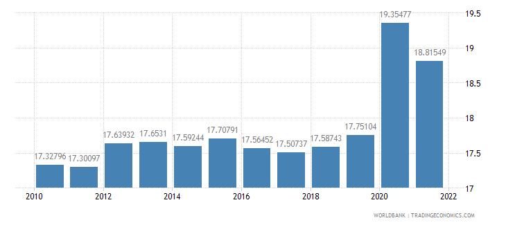 euro area adjusted savings consumption of fixed capital percent of gni wb data