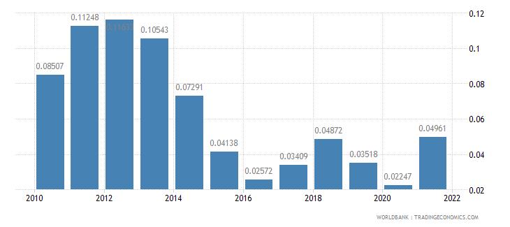 euro area adjusted savings energy depletion percent of gni wb data