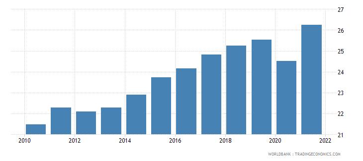 euro area adjusted savings gross savings percent of gni wb data