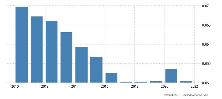 euro area adjusted savings particulate emission damage percent of gni wb data