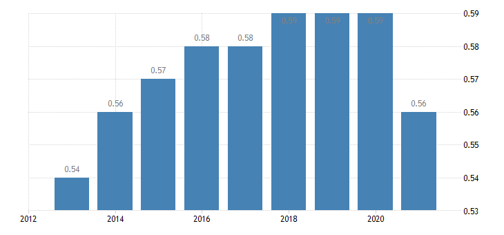 euro area aggregate replacement ratio eurostat data