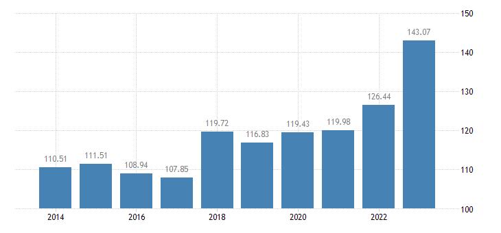 euro area agricultural factor income per annual work unit awu eurostat data